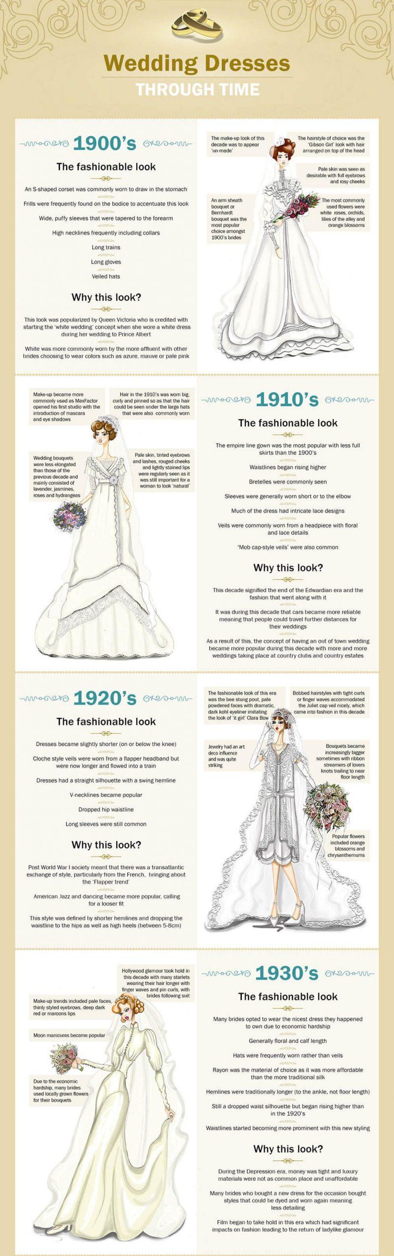 Wedding Dresses Through Time | Kleid Hochzeit, Brautkleid